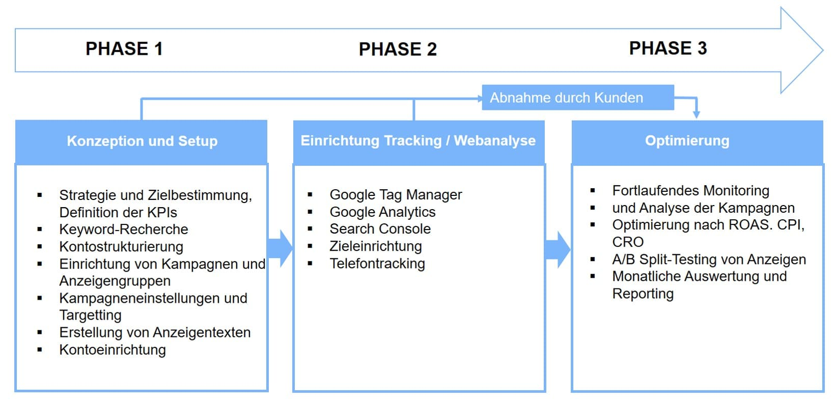 Ablauf adwords 3 - Google Adwords
