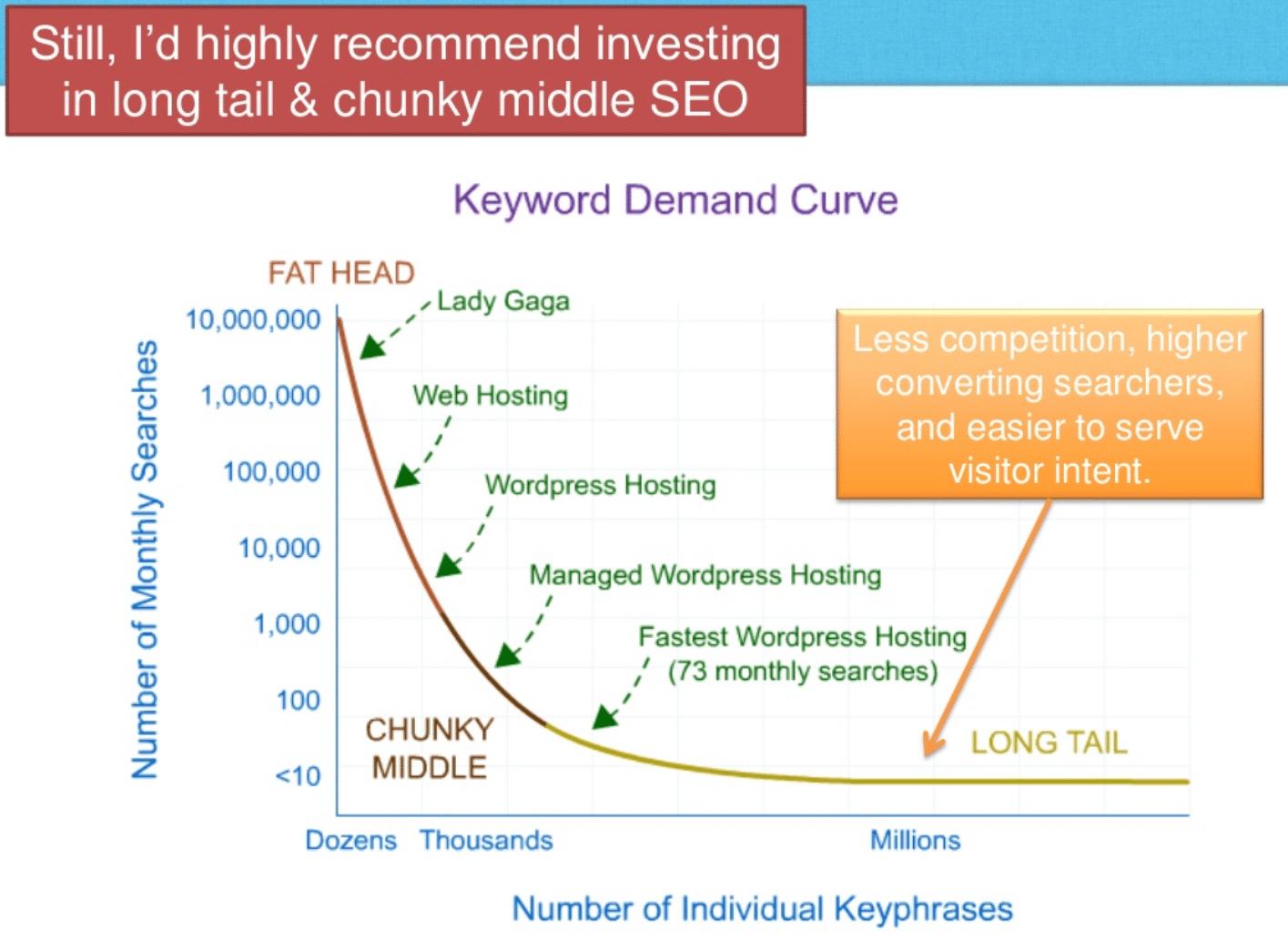 keyword analyse - Keyword-Analyse: Profitable Longtail Keywords finden